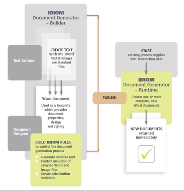 IDIOM Document Generator